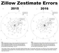 Zillow Home Search by Zillow U0027s Typical Error Is 14 000 Real Estate Decoded