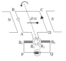 dc generator physics