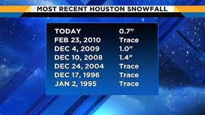 Houston City Flag How Rare Is Snow In Houston