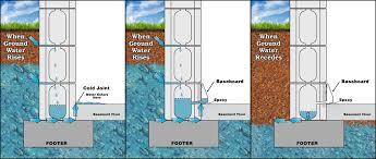 hydrostatic pressure basement basements ideas