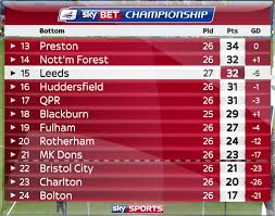 sky bet chionship table live commentary sheff wed vs leeds 16 jan 2016