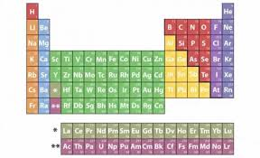 Br On Periodic Table Four New Chemical Elements In The Periodic Table U2013 Sciencenewshub