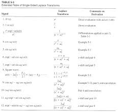 laplace transform table calculator solved fine the inverse laplace transform using the table