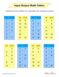 input output tables worksheets worksheets