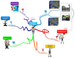 Spirit Route Map by Imindmap Gallery Imindmap Mind Mapping