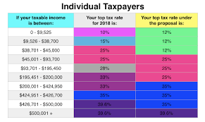 capital gains tax table 2017 how do the proposed tax cuts compare to the 2018 tax rates