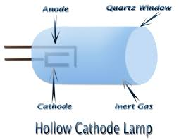 hollow cathode l in atomic absorption spectroscopy type of light sources in aas
