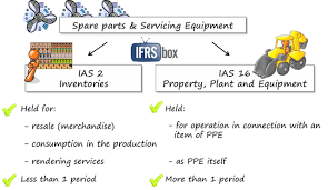 how to account for spare parts under ifrs u2013 ifrsbox u2013 making ifrs easy