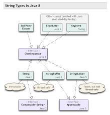 Map In Java Exact Difference Between Charsequence And String In Java Stack