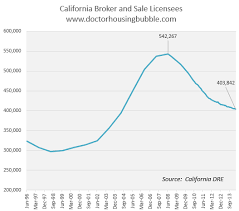 California Real Estate Market The Disappearing Real Estate Agents Of California From 542 000 In