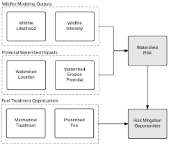 Type 1 Wildfire Definition by Water Free Full Text Assessing Watershed Wildfire Risks On