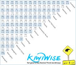 travel times images Travel times and distances new zealand count in hours not in km gif