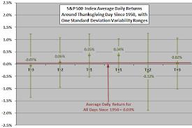 stock returns around thanksgiving cxo advisory