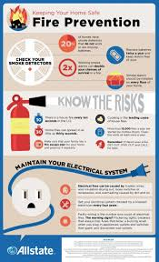 a strong aspect of fire prevention comes from knowing what risks