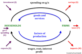 economics the wider economic environment revision cards in a