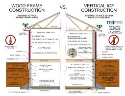 icf building system house plans