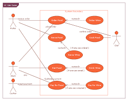 use case restaurant model use case diagrams technology with