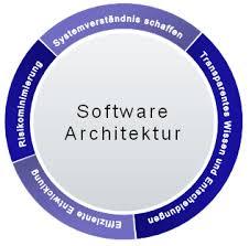 software architektur architekturberatung m m software gmbh