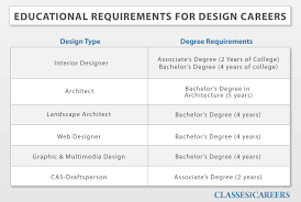 careers with home design interior design career info r37 in perfect inspirational
