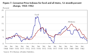 us bureau of labor statistics cpi one hundred years of price change the consumer price index and the