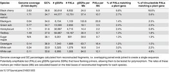 preliminary genomic characterization of ten hardwood tree species