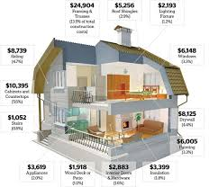new home construction plans cost breakdown to build a new home