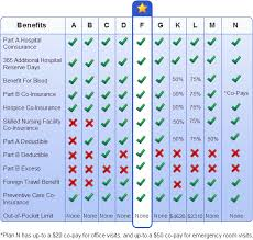 Comparison chart of all 10 medicare supplement plans policies