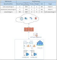 configuring public dns and mx records for exchange 2013