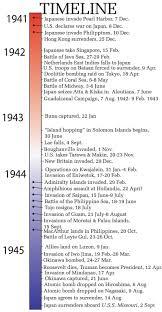 great history timelines country boundaries wars homeschool
