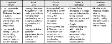 big data mba course 101a u2013 unit ii u2013 infocus blog dell emc services