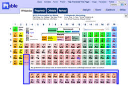 Oxidation Numbers On Periodic Table Interactive Periodic Table A Web 2 0 Educational Resource