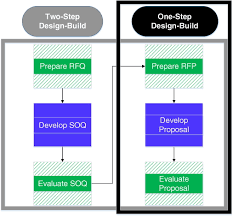 Step Design by Quantitative Performance Assessment Of Single Step Versus Two Step