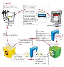 Secured Credit Card For Business Incorporate A Hassle Free Secured And Highly Functional Payment