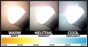 light bulb color spectrum 3 panels showing warm neutral and cool light bulbs and the color in