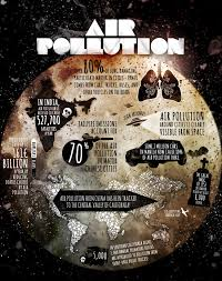 air pollution facts for kids interesting facts about air polution
