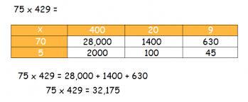 multiplication grid worksheet ks2 u0026 lattice multiplication