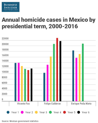 mexico u0027s 2016 murder tally exceeds those of many countries at war