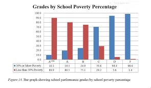 latest performance grades released high poverty schools
