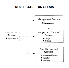 root cause analysis sample implementation action plan template