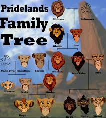 Mufasa Meme - the lion king family tree meme by gatomoon memedroid