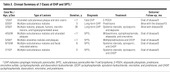 cytophagic histiocytic panniculitis and subcutaneous panniculitis