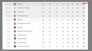 barclays premier league full table barclays premier league 2017 table results 37 matchaday epl fixtures