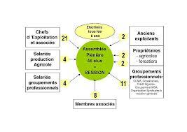 chambre d agriculture les intances réglementaires chambre d agriculture de l aveyron