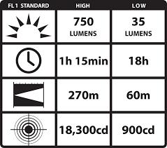 best black friday 2016 deals for led flashlights streamlight 88040 protac hl 750 lumen professional tactical