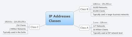 ip address map ip addresses classes xmind library