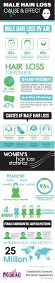 percentae of men with thinning hair at 60 hair regrowth for men hairloss male hair loss causes pinterest