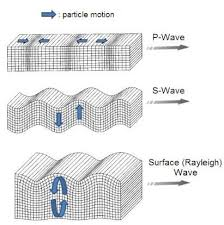 what type of seismic waves travel through earth images 3 types of earthquake waves google search teaching middle jpg