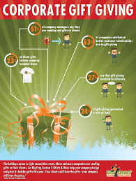 gifts for clients big frog infographic on corporate gift giving statistics