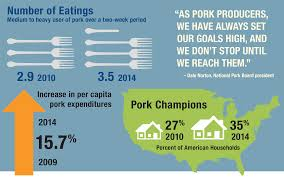 five year goal u2026 met and surpassed pork checkoff