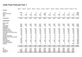 cash flow forecast free sample u0026 template for cash flow forecasts